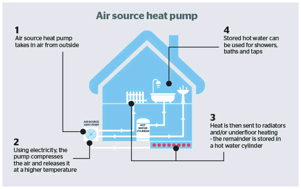 Air Source Heat Pumps Repair in Crawley
